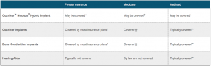 Will my insurance cover the cost of an implantable hearing solution?