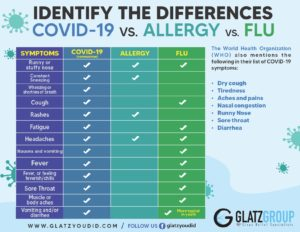 Differentiating the Symptoms